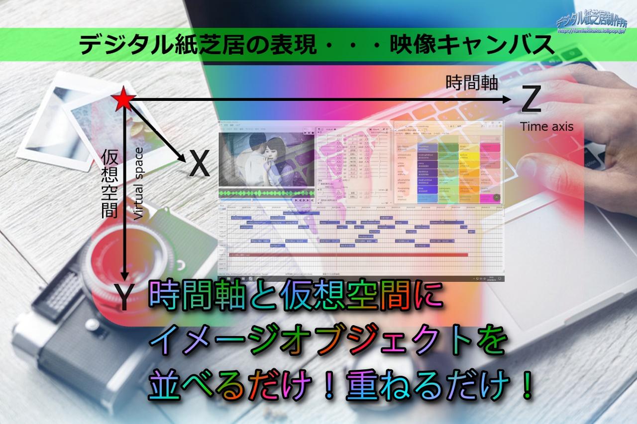 自分のイメージを直感的にオブジェクト変換し、映像回想法でポテンシャルを引き出し、メンタルを鍛えるデジタル紙芝居の手法とツール