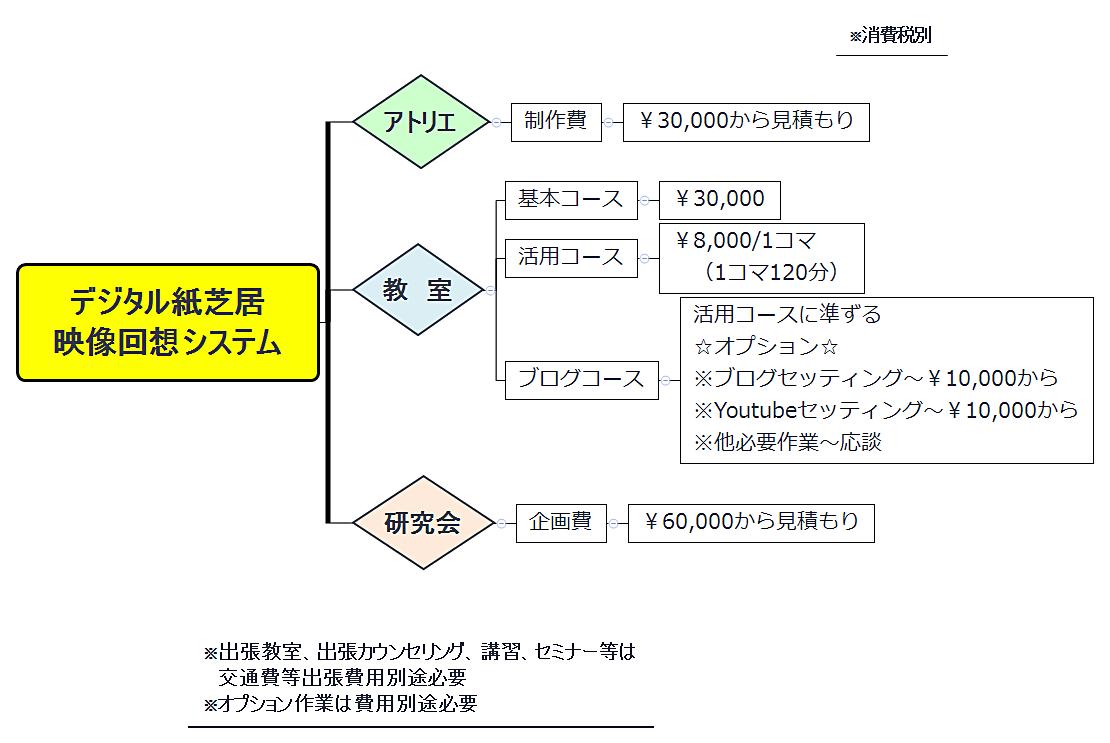 デジタル紙芝居映像回想システム活用、受講費用
